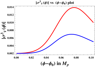 Non-monotonous evolution of the slow roll parameters are shown with respect to