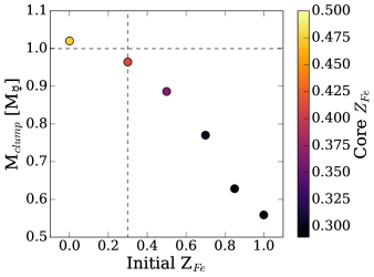 The sensitivity of the resulting target's mass and iron distribution to the impactor's composition. Shown is