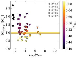 The mass of the gravitational bound clump as a function of the impact parameter