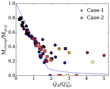 Scaling laws for Case-1 (circles) and Case-2 (squares). Top: