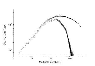 Power spectrum of reconstructed map of kinetic SZ effect (dotted line) compared to the power spectrum of the input map (solid line).