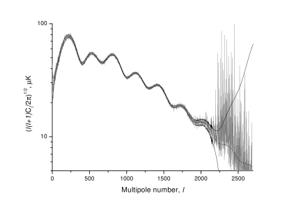The power spectrum of the input CMB map (dashed line) compared with the unbiassed estimator (