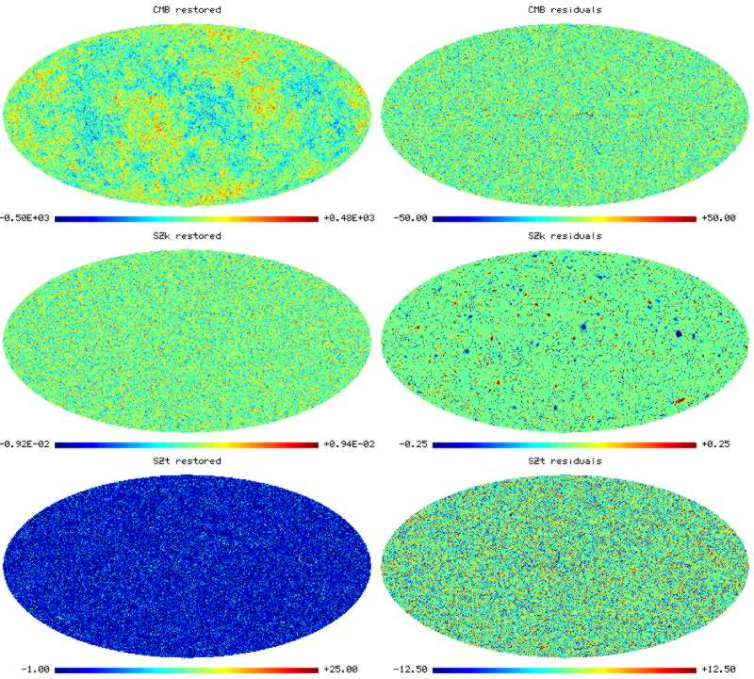 Reconstructions of the extragalactic components, namely the primordial CMB, the kinetic SZ effect and the thermal SZ effect (left-hand column). Also plotted are maps of the corresponding reconstruction residuals for each component (right-hand column). All maps are plotted in units of