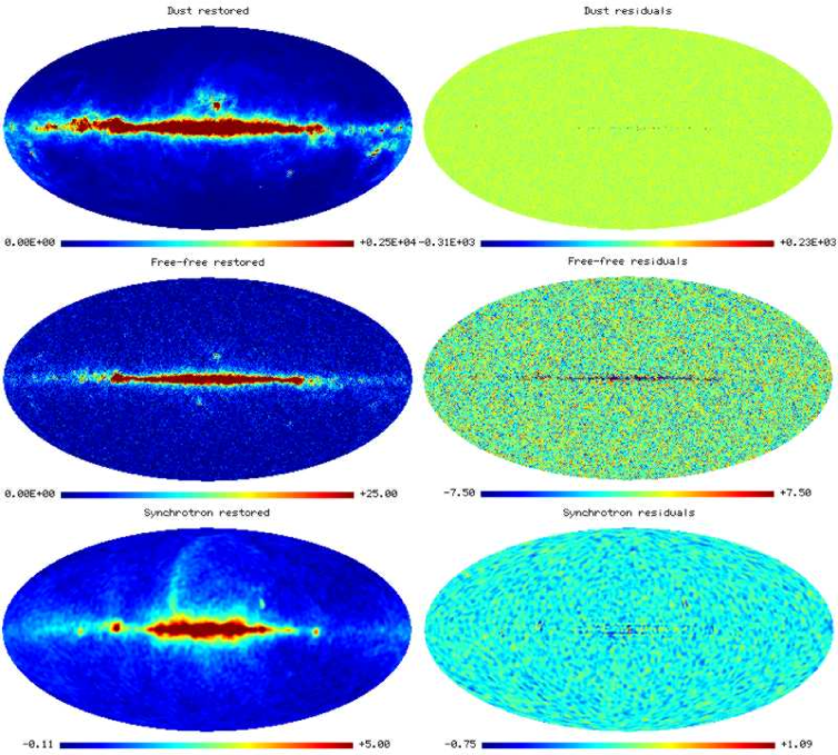 Reconstructions of the Galactic components, namely the dust, free-free and synchrotron emission (left-hand column). Also plotted are maps of the corresponding reconstruction residuals for each component (right-hand column).