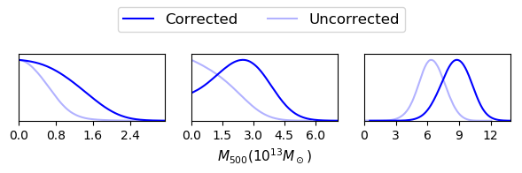 Mass distributions for the three richness bins when correcting for (dark blue)—or not correcting for (light blue)—dust and synchrotron contamination. We see no significant detection in the lowest richness bin. Accounting for contamination slightly increases the estimated masses for the higher richness bins.