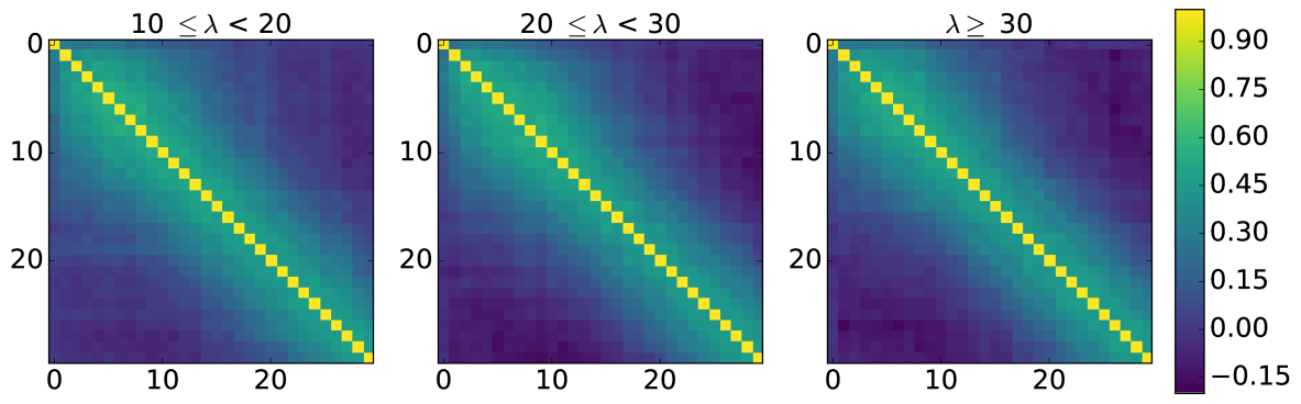 Correlation matrices for the stacked pressure profiles at 148 GHz for the three richness bins,