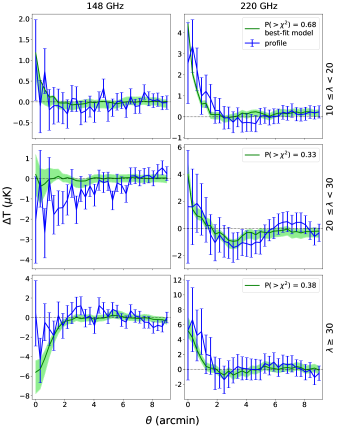 Results at 148 GHz (left) and 220 GHz (right) from fitting for SZ and contaminating emission for the three richness bins. The blue line is the stacked profile. The green line is the most-likely profile for the combined SZ, dust, and synchrotron model, based on the MCMC chains. The lighter green band bounds the models in the chains between the 16th and 84th percentiles in each angular bin. The legends display the probability to exceed