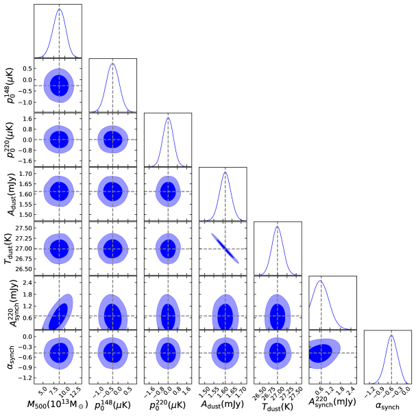 Parameter contours from MCMC chains for the highest richness bin,