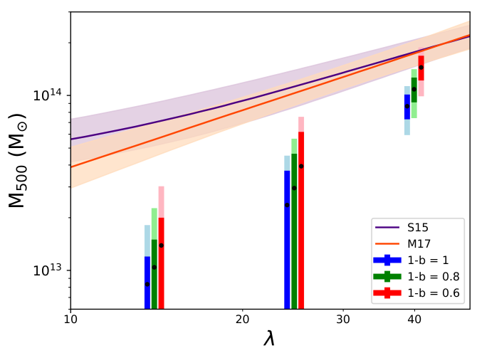 Comparison of SHELA SZ masses with redMaPPer mass-richness relations. The data points show the SHELA clusters in each richness bin and use various values for the mass bias,