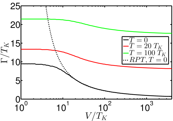 (Color online) The decoherence as function of V for different temperatures. The dotted line (RPT) is the renormalized perturbative result, (