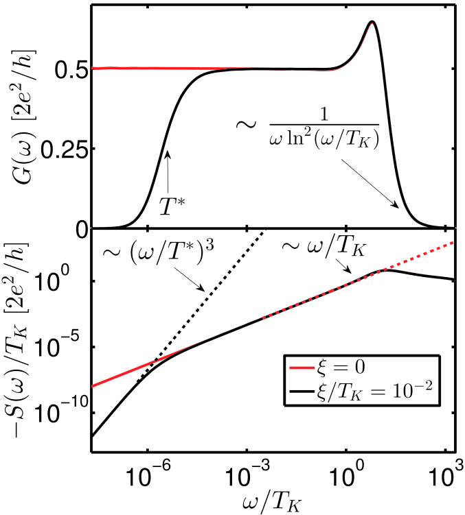 (Color online) Frequency dependent conductance