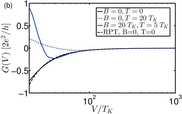 (Color online) (a) Voltage dependence of