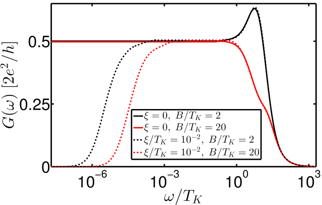 (Color online) Magnetic field dependence of the ac-conductance for