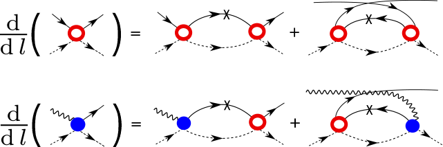 (a) Graphical representation of the differential equation for the couplings. Blue (filled) dots denote the coupling
