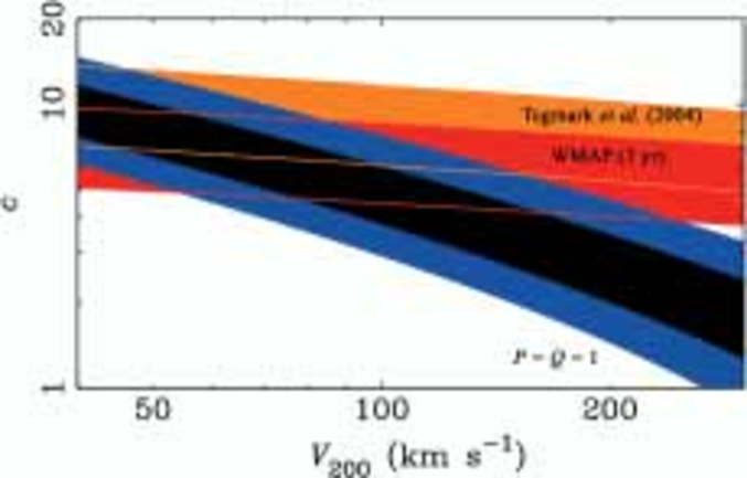 The dark matter halo concentration–virial velocity plane. Blue (