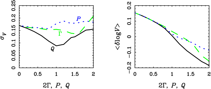 Variation of the scatter (left) and mean zero point velocity (
