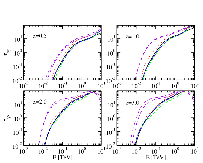 Absorption optical depth calculation for several EBL models. Curves signify the same models as in Fig.