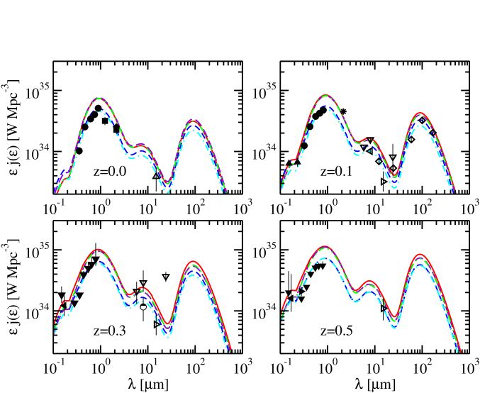 Data and models of the comoving luminosity density at various redshifts. Data are black symbols with error bars, as follows: filled circles: