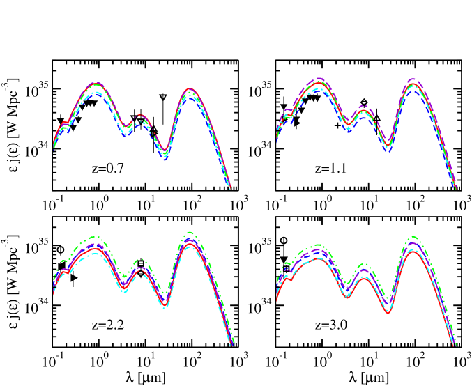 Data and models of the comoving luminosity density at various redshifts. Symbols and curves are the same as Fig.