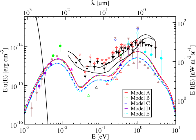 Our models for the EBL plotted along with measurements and constraints from observations. The curves are our models with the same symbols as Fig.