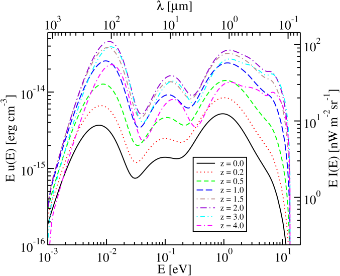 The proper EBL energy density as a function of proper photon energy for model C, for a variety of redshifts.