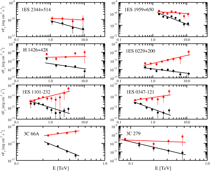 TeV blazar spectra observed (circles) and deabsorbed by our model C (squares).