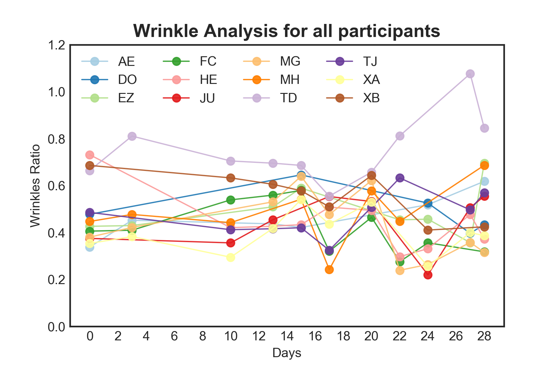 Wrinkle ratio results for all volunteers during the trial period