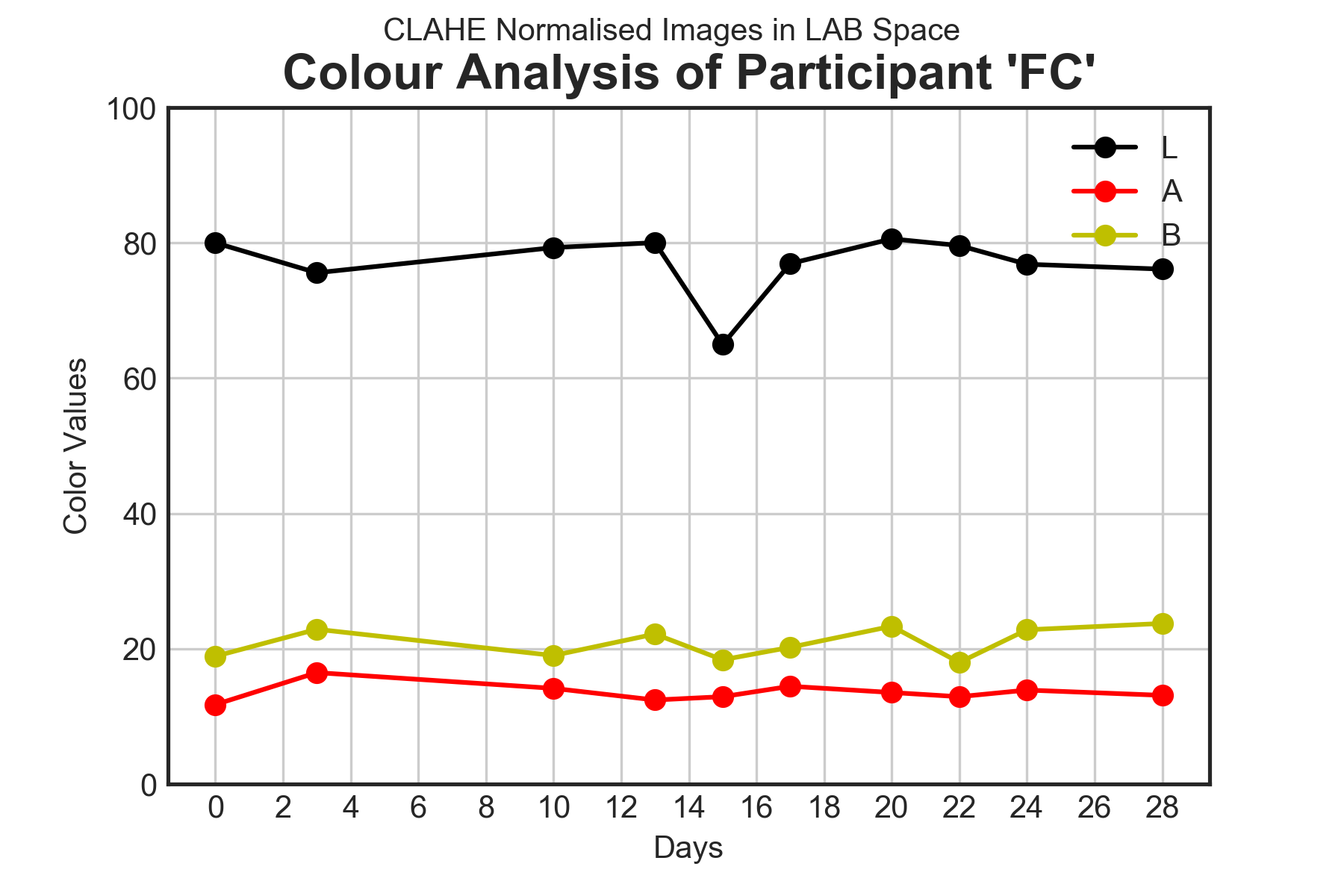Skin Colour results for volunteers AE, DO, EZ and FC during the trial period using three forms of image normalisation