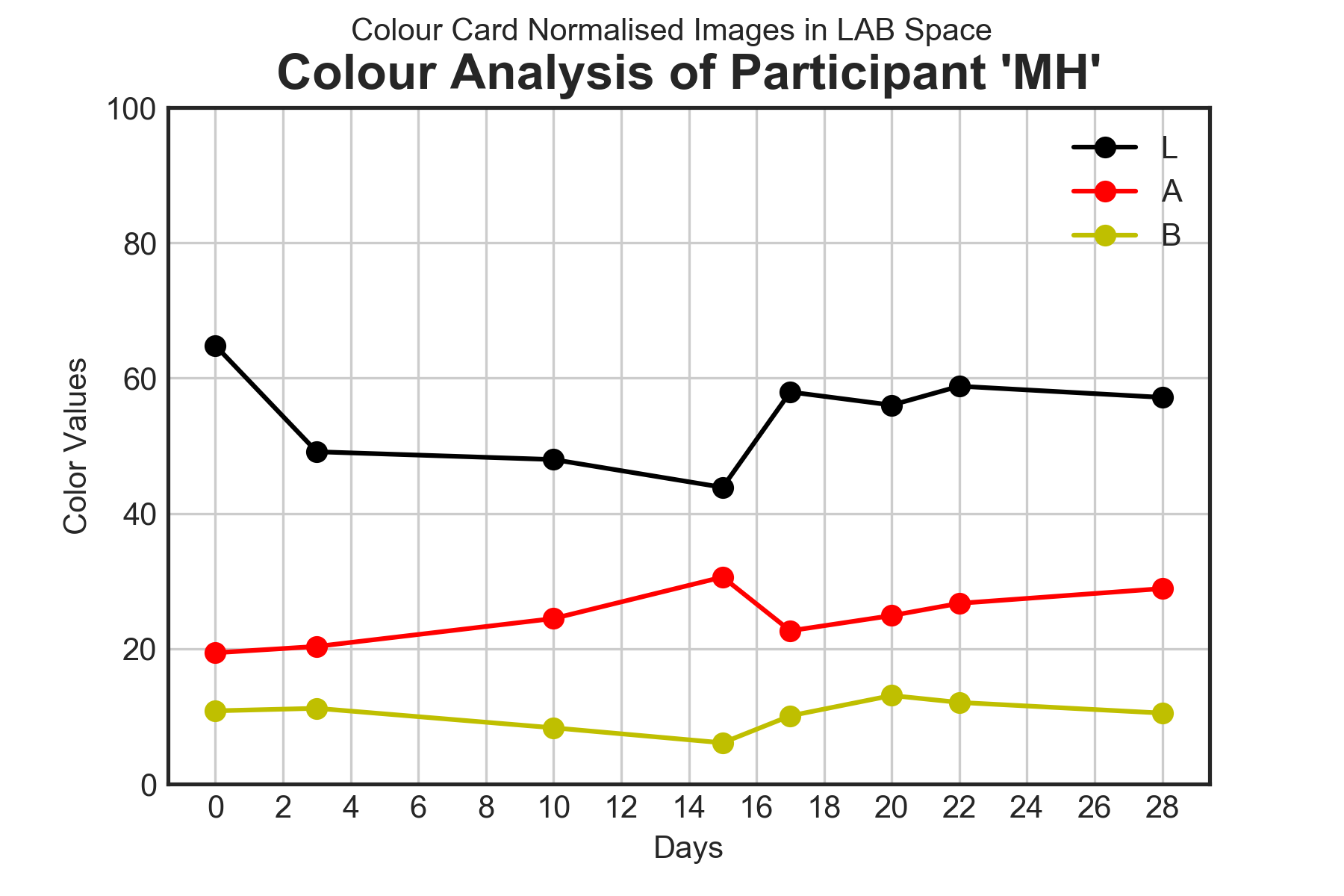 Skin Colour results for volunteers JU, MH, TJ and XB during the trial period using three forms of image normalisation