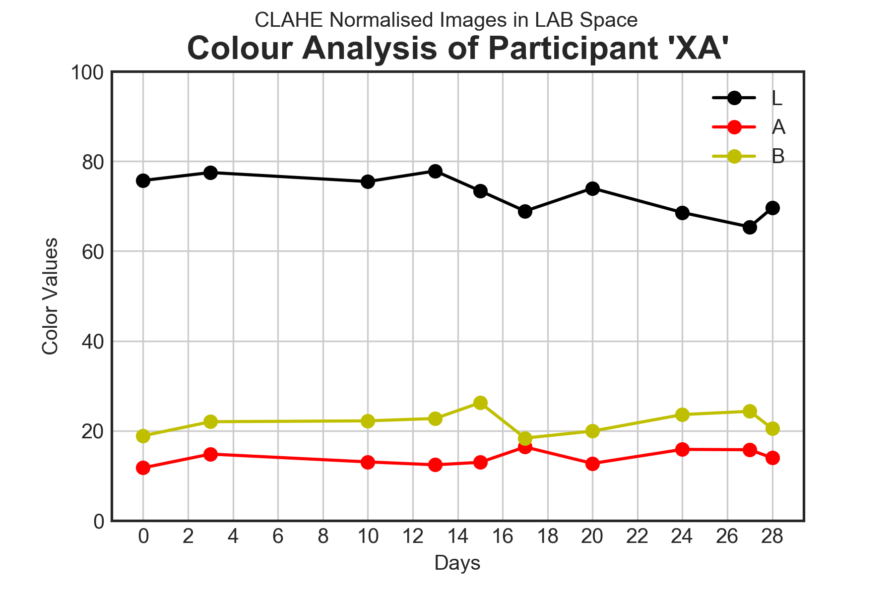 Skin Colour results for volunteers MG, XA, HE and TD during the trial period using three forms of image normalisation