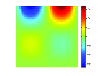 (color online). Strength of the perturbation fields for neutral surfaces (