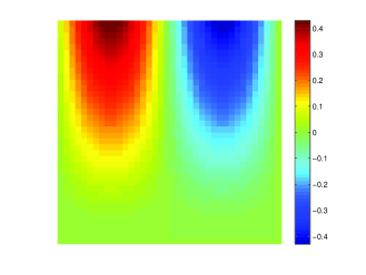 (color online). Presented are the perturbation fields for symmetric surface bias (