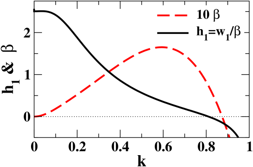 (color online) Panel (a) shows the relative strength of the surface deflection