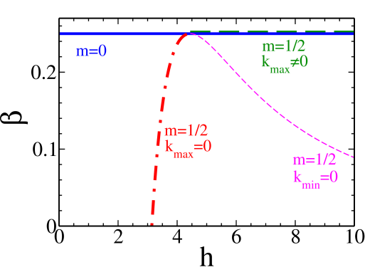 (color online) Maximum growth rate (a) and corresponding wavenumber (b) as a function of the thickness for a