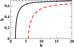 (color online) Maximum growth rate (left) and corresponding wavenumber (right) as a function of the thickness for an