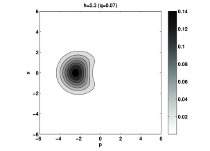 A density plot of the Husimi function of the single photon state for the