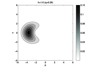 A density plot of the Husimi function of the double photon state for the