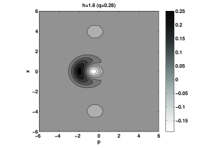 A density plot of the Wigner function of the single photon state for the