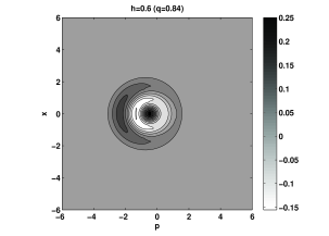 A density plot of the Wigner function of the double photon state for the