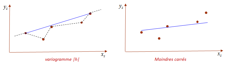 Two models for the same data