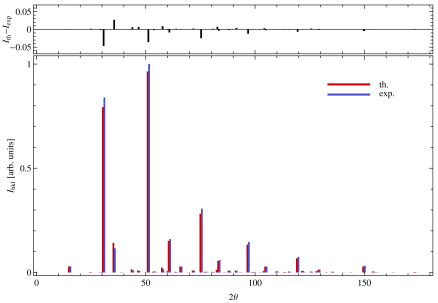 Bragg reflections intensities computed the average positions and occupations reported in Table1, compared with those obtained using experimental values. No instrument-related corrections have been applied and the same Debye-Waller factor (