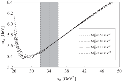 Variations of the extracted hadron mass with respect to the continuum threshold