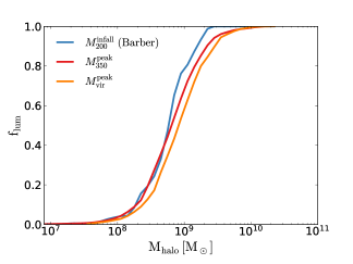 Fraction of dark matter halos that host luminous galaxies by