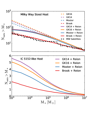 Upper Panel: Mean number of satellites around a MW-sized host with total mass