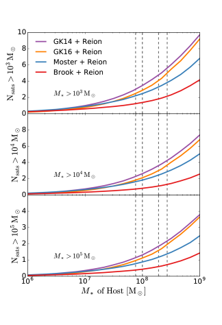Mean number of satellites with stellar mass above