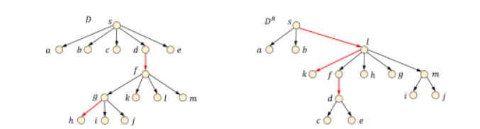 The dominator trees of flow graphs