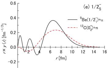 (Color online) Overlap amplitudes of the