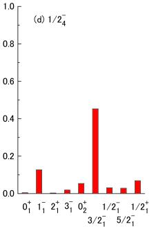 (Color online) Spectroscopic factors