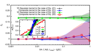 (Color online) Average of inferred (a)