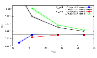 (Color online) Inference results of (a)